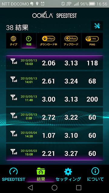 ぷららLTE定額プランの通信速度の実態 神戸市内