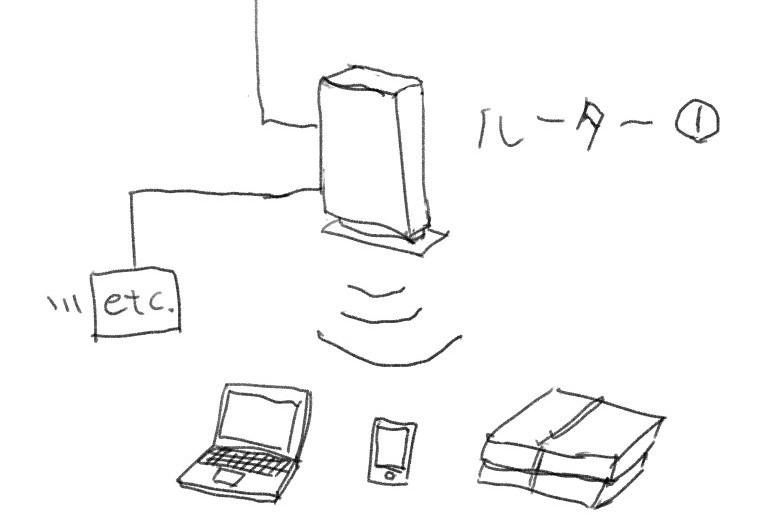 LAN構成1